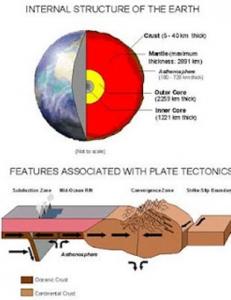 structureplates